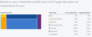 Budget To Actual Template 5 Tools To Track Your Asset Allocation