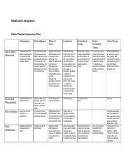 Ethical Theories Comparison Chart Kaplan Hu245