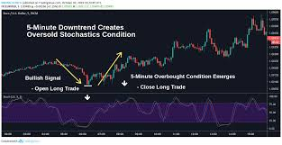 Bollinger Bands 5 Minute Chart Scalping Need To Know Info About This Trading Strategy
