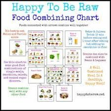 Correct Food Combining Chart Food Combining Chart Happy To Be Raw Click To Enlarge Or