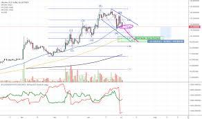 Ltc Eur Chart Page 2 Ltc Eur Litecoin Euro Price Chart Tradingview