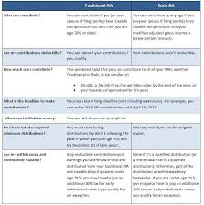 Traditional Versus Roth Ira Comparison Chart Traditional Ira Vs Roth Ira Ira Express Inc