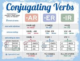 Ar Ir Er Conjugation Chart Conjugating Verbs In Spanish Use A Chart At Second