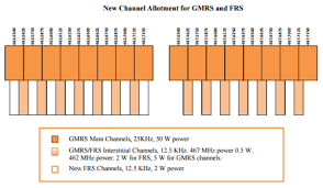 Gmrs Radio Frequency Chart Buy Two Way Radios Page 15