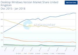 Windows Version Chart Windows 10 Finally Overtakes Windows 7 Says Statcounter
