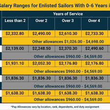 Reserve Pay Chart 2017 10 Always Up To Date Pay Chart For The Navy