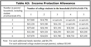 Auntie Annes Net Income Income Guidelines For Fafsa 2017