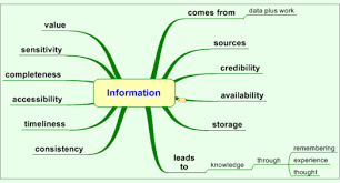 how to make a mind map wikit information2 png