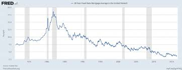 Mortgage Rates Daily Chart Mortgage Rates Daily Mortgage Rates Chart
