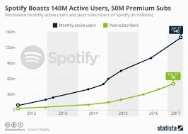 Spotify Charts 2017 Spotify Ads How Music And Big Data Can Win You Customers