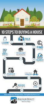 10 Steps to Buying a House {Infographic ...