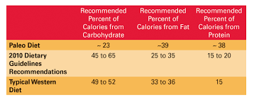 Caveman Diet Chart The Paleo Diet A Look At A Popular Eating Plan Words On