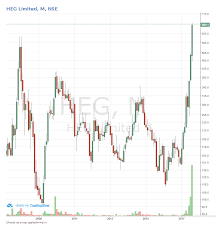 Graphite Electrode Price Chart Outlier In Focus Heg In The Graphite Electrode Business