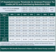 Eligibility Thresholds 2016 Help Center Vermont Health