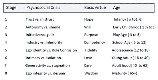 developmental psychology simply psychology erikson s psychosocial stages of development