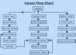 Merchant Navy Colleges Merchant Navy Career Flow Chart