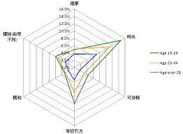 Looking For A Radar Chart Plugin Jquery Forum