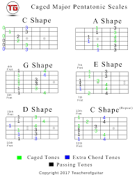 Caged Major Pentatonic Scales Chart In C The Power Of Music