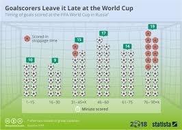 Chart Goalscorers Leave It Late At The World Cup Statista