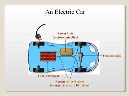 electric car motor diagram. Fundamentals Of Hybrid Electric Vehicles; 36. An Car Transmission Motor Diagram