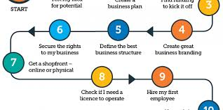 How To Register A Company How To Register A Company In Nsw Cbc Business Brokers Sydney