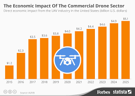 Chart The Economic Impact Of The Commercial Drone Sector