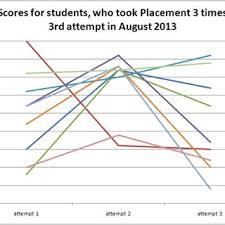 Placement Test Scores Chart Pie Chart In The Aleks Test Download Scientific Diagram