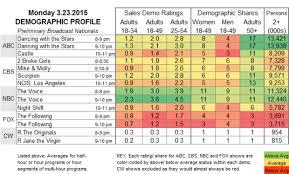 Showbuzzdaily Monday Network Scorecard Updated With Late