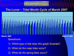 Monthly Tide Chart San Diego Theory And Application Tides Tidal Concepts Tides Are