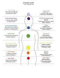 Chakra Charts Printable Printable 7 Chakras Chart Chakras