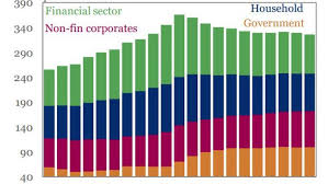Chart Of The Day The Mountain Of Us Debt The Fiscal Times