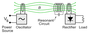 resonant inductive coupling