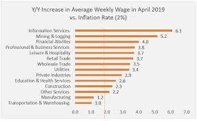 Workforce Home Affordability As Of April 2019 Www Nar Realtor