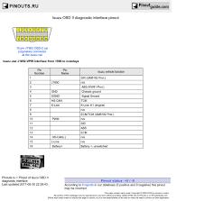 isuzu obd ii diagnostic interface pinout diagram pinoutguide com isuzu obd ii diagnostic interface diagram