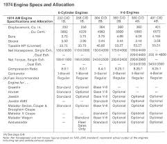 Engine Dimensions Chart The Coupe Coop