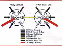 trailer plug wiring chart wiring diagram schematics baudetails trailer 7 way rv plug wiring diagram nilza net