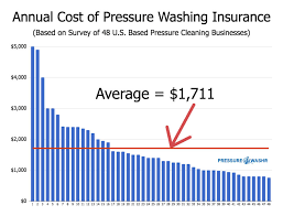 Pressure Washing Insurance The Complete Contractors Guide