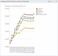Defect Severity Chart Example Vtt Quality Dashboard