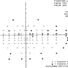Visual Field Chart Interpretation Example Of A Printout From The Binocular Esterman Visual