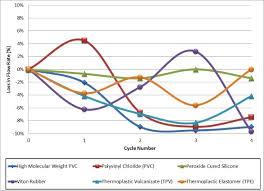 Peristaltic Pump Tubing Size Chart Material Selection For Peristaltic Pump Tubing Whitepaper