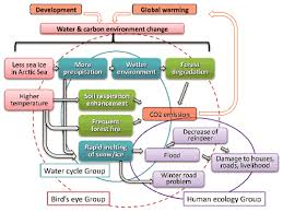 Flow Chart Of Causes Of Global Warming Pollution Global Warming And It Solution Global Warming