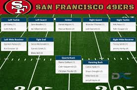 49ers Qb Depth Chart 2018 San Francisco 49ers Depth Chart 2016 49ers Depth Chart