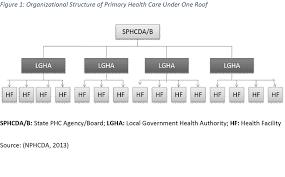 Organizational Structure Of Phcuor Download Scientific Diagram