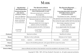 Book Of Mark Overview Insight For Living Ministries