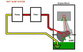 d8 audi 1 8 t dry sump lubrication system explained donkiespeed nl these are the reasons dry sumps were developed i will discuss other advantages later the main purpose of the dry sump system is to contain all the stored