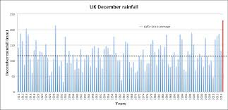 Uk Year End Charts 2015 Analysis How December 2015 Topped Chart As Uks Wettest