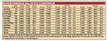 Hornady Bc Chart 6 5 Creedmoor Ballistics Chart
