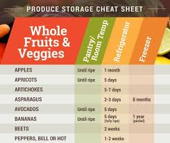 Printable Fruit And Vegetable Storage Chart Produce Storage Cheat Sheet Announcement
