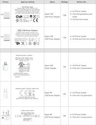 Thử nghiệm sạc pin iPhone 6 Plus với sạc zin và sạc iPad