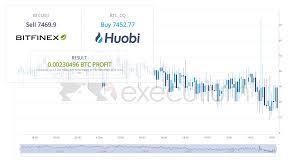 Bitfinex Chart Btc Usd Bitfinex Huobi Spread Executium Trading System